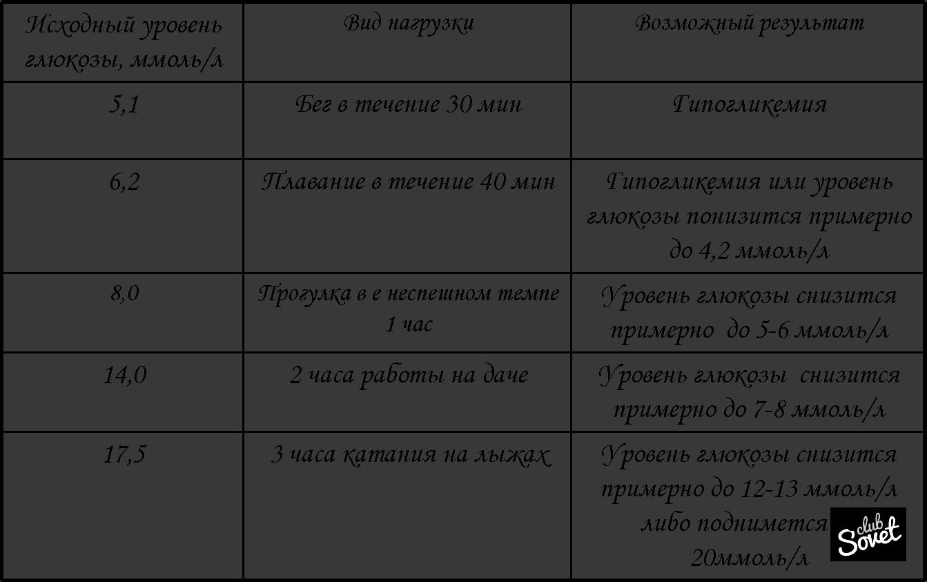 Нормальный показатель гемоглобина у беременных
