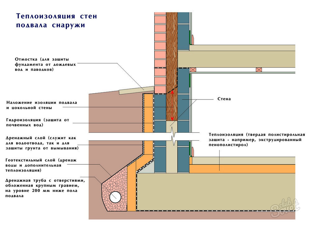 Утепление фундамента изнутри без подвального помещения