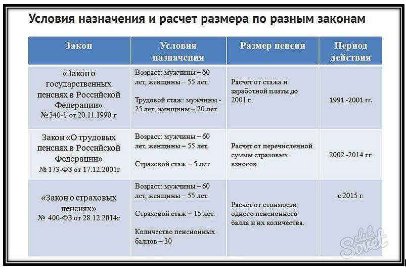 Новгородская область фсин коэффициент пенсия убежден