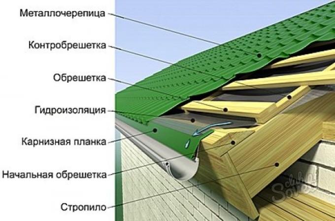 Как сделать своими руками обрешетку под металлочерепицу