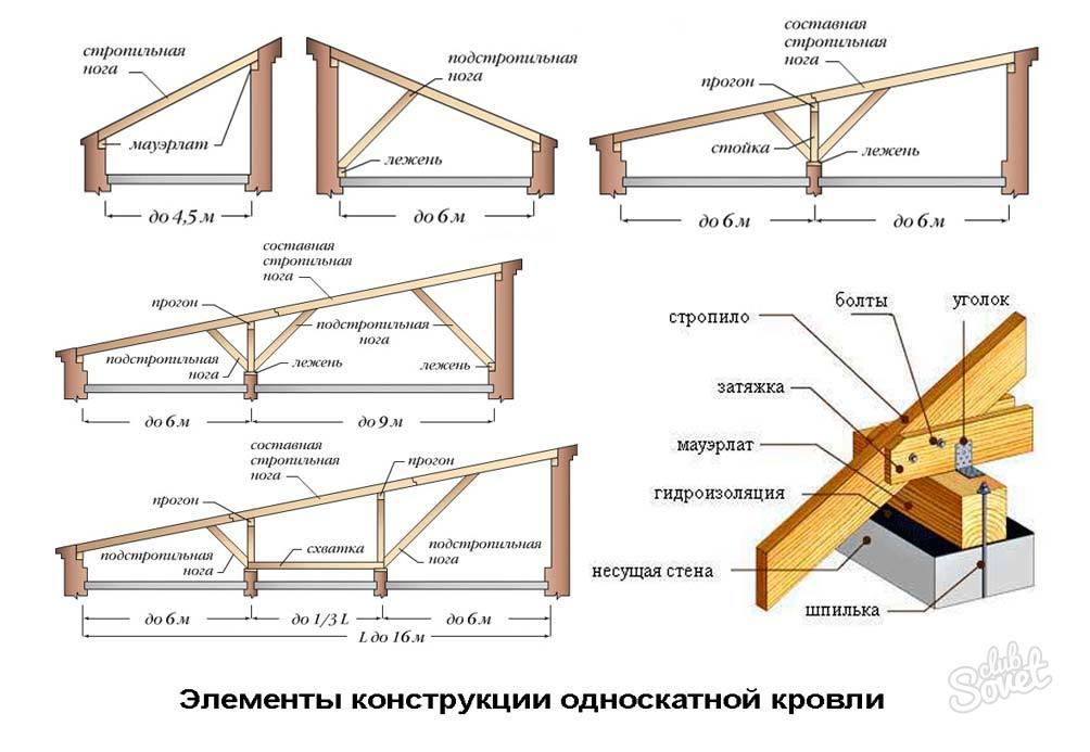Крыша гаража своими руками строить 16