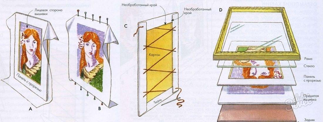 Как оформить рамку для вышивки