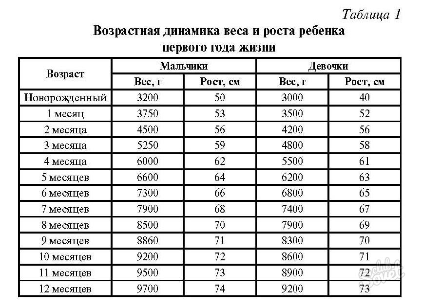 таблица роста мальчика до 2 лет русскую сеструху