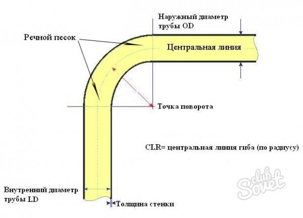 Как согнуть прямоугольную трубу