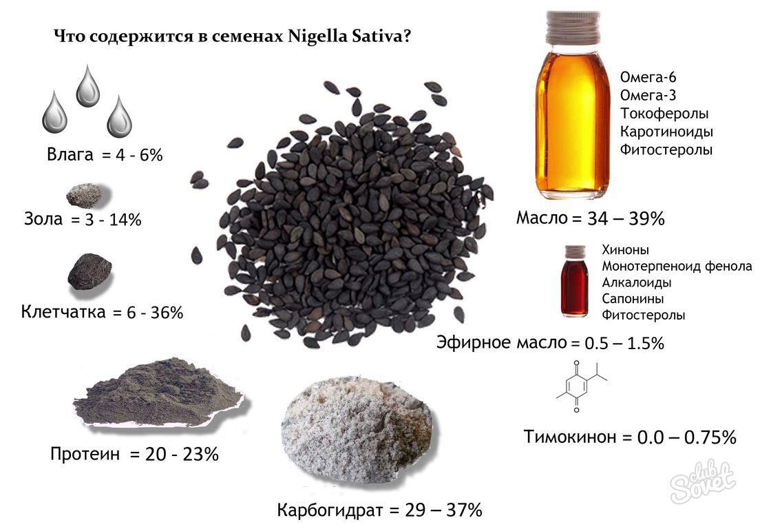 Как похудеть на масле черного тмина