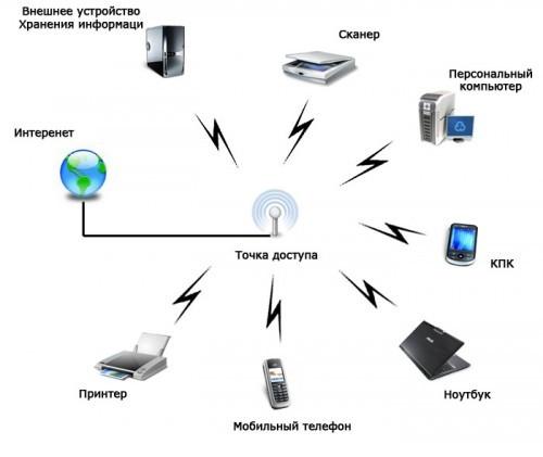 Как сделать wifi роутер