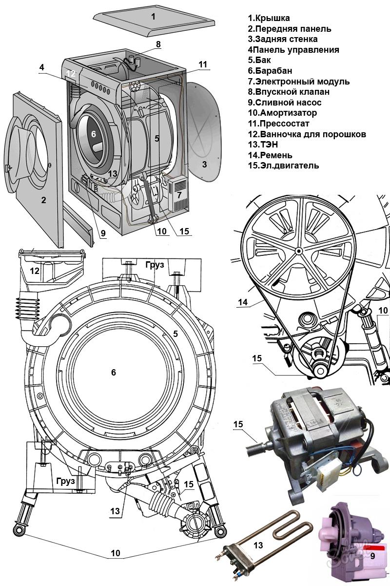 Стиральная машина indesit устройство и ремонт