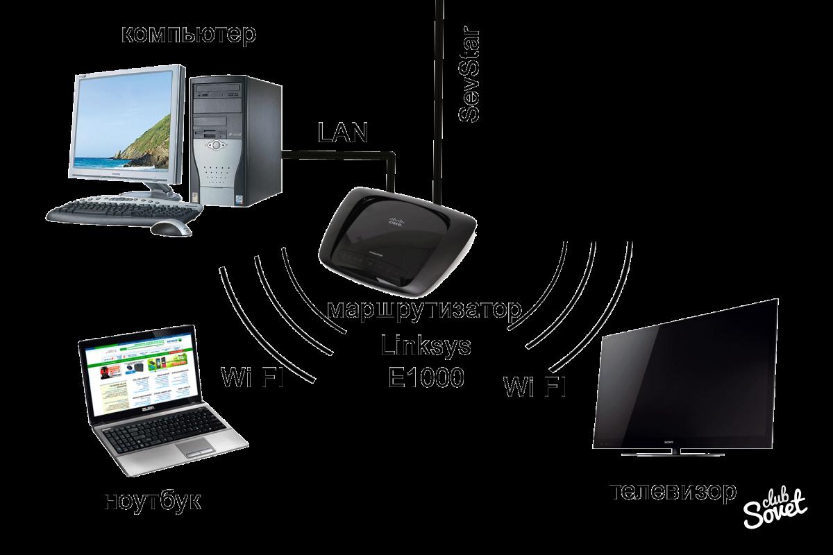 Как связать телевизор с ноутбуком по wifi