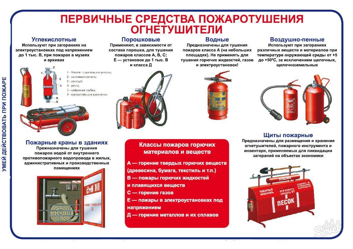 ржд виды огнетушителей с фото и описанием том, как сделать