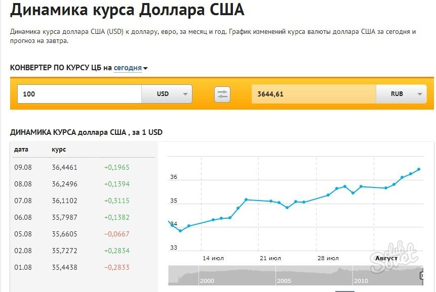 Открытки банк курс доллара на сегодня
