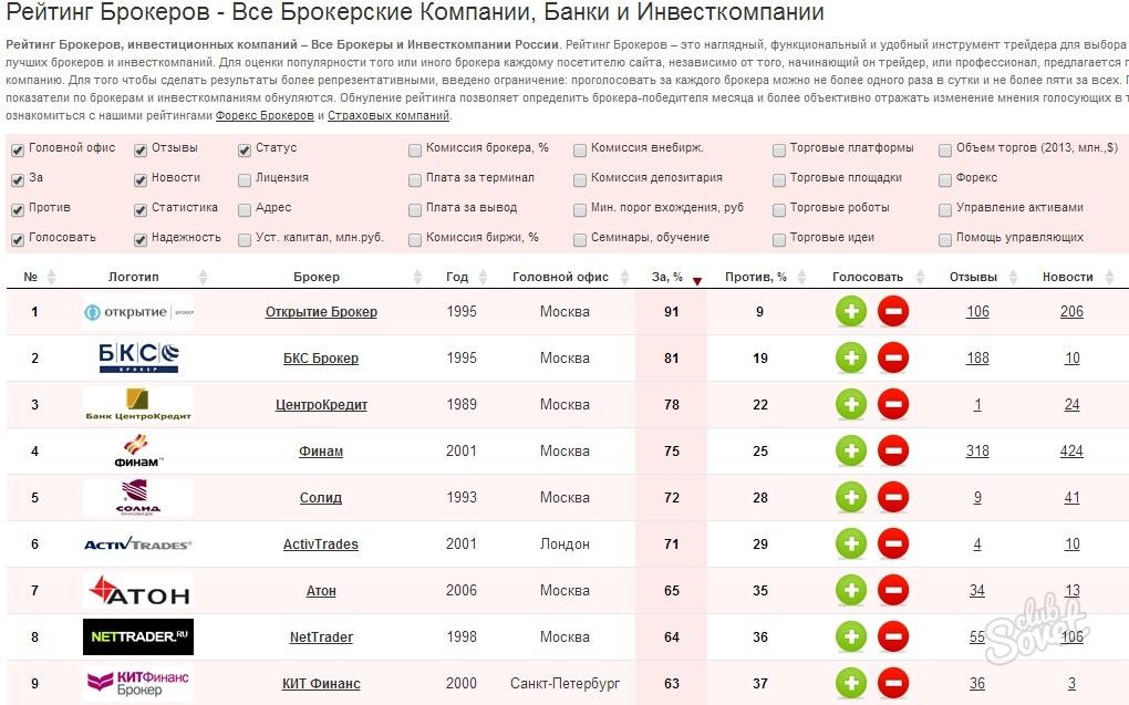 Брокерские компании список сайтов раскрутка и продвижение сайтов блог