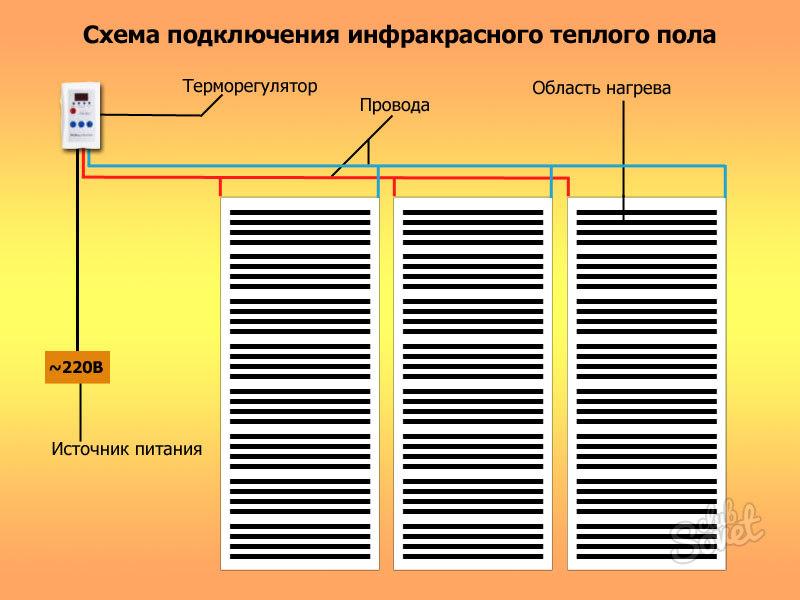 Тёплые полы электрические инфракрасные